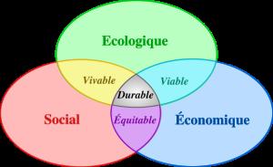 développement durable Salon Ma Planète Mieux